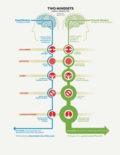 "Two Mindsets. Project Info: Stanford, magazine article, 2007, USA Data Source: Carol Dweck: Mindset: The New Psychology of Success"", 2006. Design: Nigel Holmes www.guardian.co.uk"