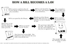 This information graphic is a flow chart about how a bill becomes a how a bill becomes a law blank flow chart how a bill becomes a law ccuart Image collections