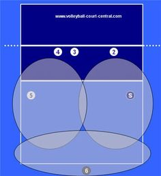 volleyball base defense areas of responsibility diagram