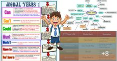 The modals of English are a small class of auxiliary verbs used mostly to express modality (properties such as possibility, obligation, . English Grammar Tenses, English Verbs, Learn English Grammar, English Lessons, Teaching English, English Language, Pronoun Examples, Other Ways To Say, Collective Nouns