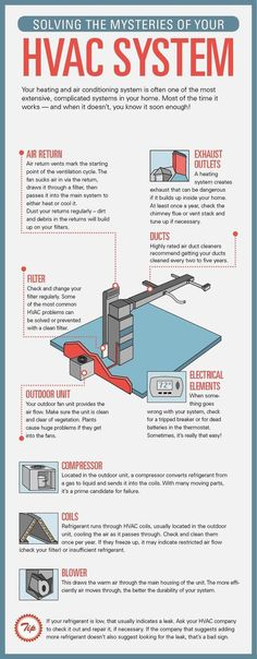 Outside AC Unit Diagram | Diagram of a central air conditioning unit ...