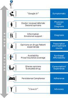 Take a look at this Social Media monitoring analysis #hcsm