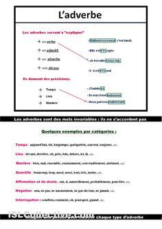 FLE Grammaire / Adverbes