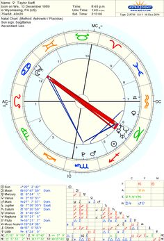 Astrology arena moon mars aspects the defender astrology