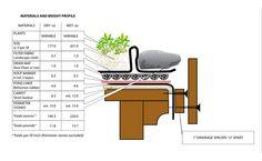 Green Roof Design & Installation
