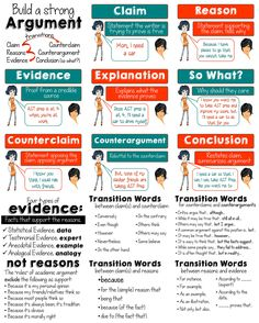 8 Elements of an Argument Posters, plus types of evidence and transition words. 17 8.5x11 poster. CCSS.ELA.9-10.W.1
