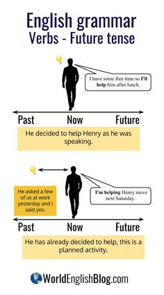 💬Step by step English grammar! Verbs ~ Future tense There are 2 common ways to talk about future act Easy English Grammar, Tenses English, English Language Learning, English Vocabulary, Teaching English, English Tips, English Study, English Lessons, Learn English