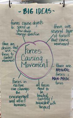 Grade 3 - Forces Causing Movement - big ideas Ks2 Science, Grade 2 Science, Primary Science, Elementary Science, Science Lessons, Teaching Science, Elementary Education, Science Activities, Teaching Ideas