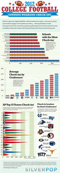 September 7, 2012    College Football Opening Weekend Infographic
