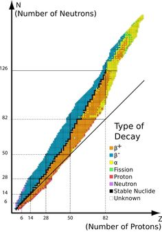 """Table of nuclear Isotopes - .. In addition, large nuclei are often unstable simply because the strong nuclear force is a very short range interaction. If a nucleus is too large, the strong force cannot hold it together effectively. This means that there is a """"Band of Stability"""" for atomic nuclei, shown here by plotting the number of neutrons against the number of protons in known isotopes. The colors indicate whether each isotope is stable (black squares) or if not, their primary modes of…"""
