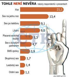 Průzkum: Nevěru přiznává více než třetina Čechů