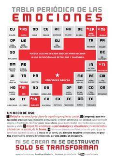 Ms de 25 ideas increbles sobre imagen tabla periodica en tabla periodica de las emociones imagen2 urtaz Image collections
