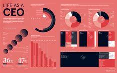 Infographics - Raconteur Web Layout, Layout Design, Dashboard Template, Chart Design, Business Management, Data Visualization, Graphic Design, Templates, Website