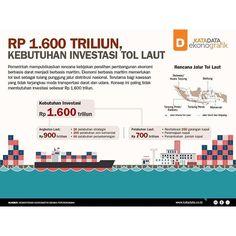 [Infografik] Rp 1.600 Triliun, Kebutuhan Investasi Tol Laut  KATADATA - Tingginya biaya logistik nasional yang kerap dikeluhkan oleh para pebisnis mendorong pemerintah untuk segera mewujudkan konsep tol laut. Dalam Rapat Kerja Nasional bersama Asosiasi Pemilik Kapal Indonesia (INSA) Senin lalu (16/5), Kementerian Koordinasi Bidang Perekonomian mempublikasikan konsep kebijakan tersebut. Untuk membangun kebutuhan infrastrukturnya, pemerintah memerlukan investasi sebesar Rp 1.600 triliun. Rp…