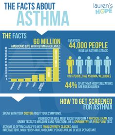 Every day, 44,000 people have an #asthmaattack. #asthma #infographic #allergy #allergies