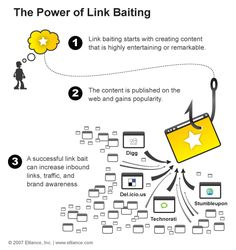 SEO Infographics Link Baiting is used to get many in-bound links pointed to your site. Through great content or some humorous hook, you can create a viral marketing affect using this technique. Internet Advertising, Video Advertising, Internet Marketing, Online Marketing, Digital Marketing, Viral Marketing, Inbound Marketing, Management Information Systems, Search Engine Marketing