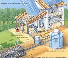 fonctionnement récupération eau de pluie