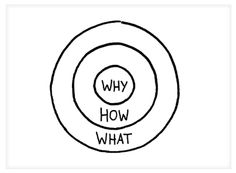 http://www.ted.com/talks/simon_sinek_how_great_leaders_inspire_action.html?quote=710