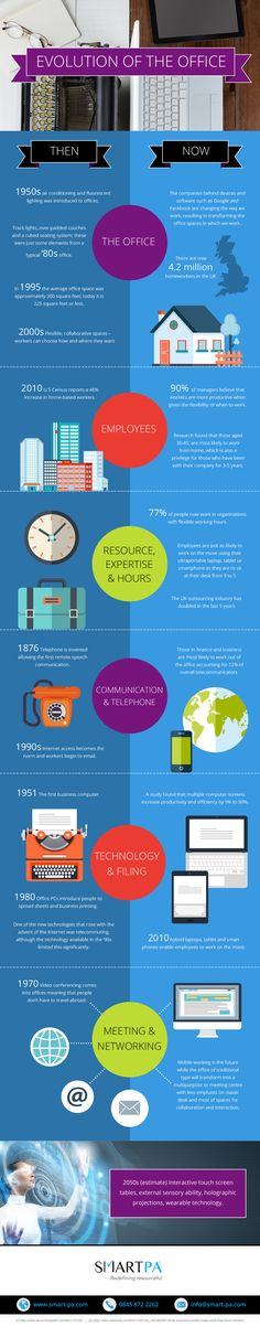 The Evolution of the Office Infographic - http://elearninginfographics.com/evolution-office-infographic/