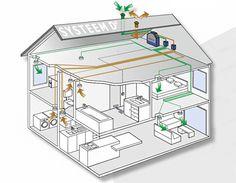 Systeem D ventilatie