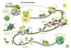 PlanToys @ Sustainable Way
