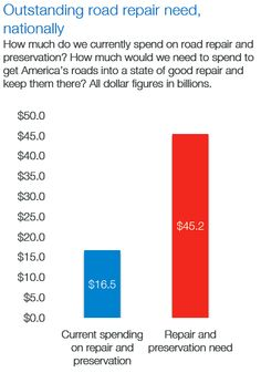 $45.2M needed for road repair - currently spending $16.5M. [infographic]