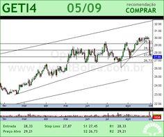 AES TIETE - GETI4 - 05/09/2012 #GETI4 #analises #bovespa