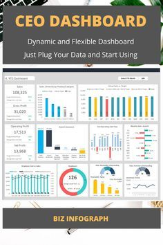 Kpi Dashboard, Dashboard Template, Dashboard Design, Financial Dashboard, Dashboard Reports, Time Management Tips, Risk Management, Project Management, Business Analyst
