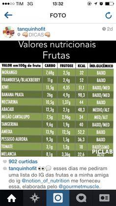 Tabela nutricional frutas