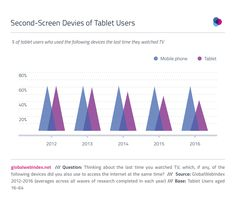 Tablet declining as second-screening devices