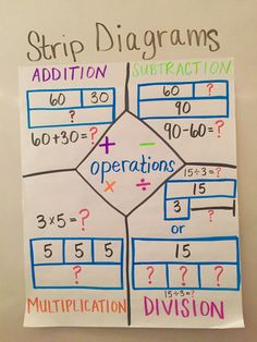 Tape Diagram Anchor Chart Multiplication Oil Pressure Safety Switch Wiring 46 Best Strip Images On Pinterest | Diagram, Bar Model And 4th Grade Math