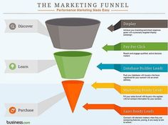 The #Marketing Funnel #Infographic  #DigitalMarketing #ContentMarketing #SEO #GrowthHacking #LeadGeneration #PPC #Sales
