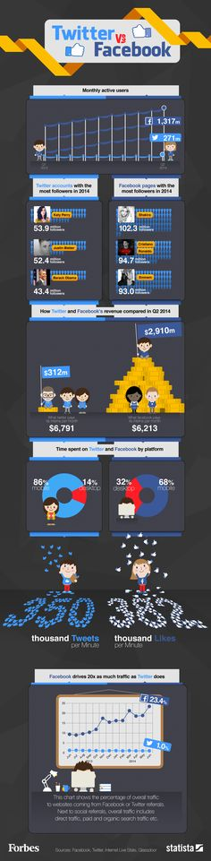 Twitter Versus Facebook #infographic