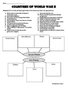 This excellent activity for World War II has students placing different events, people, and things into the country that best fits it on an idea web. The seven major powers of World War II are divided into the two major alliances (Axis & Allies) and 23 different items are listed above it.