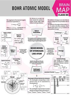 #Bohr #Atomic #Model - #Concept #Map - #MTG #Physics For #You #Magazine #JEEMain #JEEAdvanced #Class11 #ClassXI #Class12 #ClassXII Physics Lessons, Learn Physics, Physics Concepts, Basic Physics, Physics Notes, Modern Physics, Chemistry Lessons, Physics And Mathematics, Science Notes