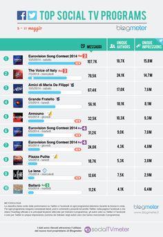Top Social TV Programs 20140512