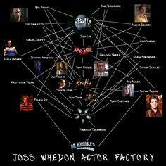 Joss Whedon Actor Factory