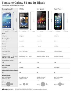 Battle of the Top Contenders     Samsung Galaxy S4 vs HTC One vs Sony Xperia Z vs Apple iPhone 5