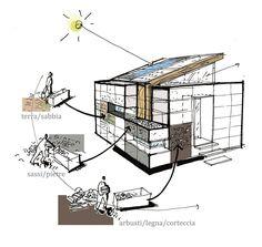 Legologica - Arquitetura Sustentavel