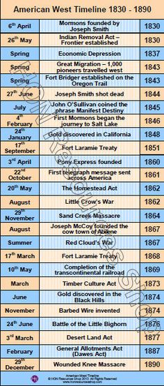 This is a printable history timeline poster covering the main events in the history of the American West    Two files included - one for printing on A3 paper and one for printing on A4 paper    No waiting for delivery simply purchase, download and print