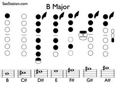 Saxophone Fingering Chart For C Db Major Scale  Saxophone