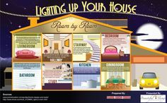 Lighting and Ceiling fans. How Lighting up your house can be easy and efficient.