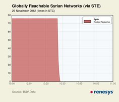 Syrian Internet Has Been Shut Down