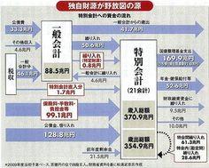 【再掲】 neko_aii: 税収の2/3が『特別会計』という官僚のやりたい放題の金庫に入っていく。こんな国は世界では一つもない。 http://blog.goo.ne.jp/jpnx05/e/49eba7dc75c9499c5fb84e67f88f1422 (…)国家の主要な会計と言えるほど、大きく膨らんでいる