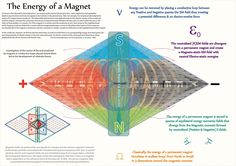 Tetryonics 40.03 - The equilateral energy fields of a Magnet  [static electromagnetic force fields]