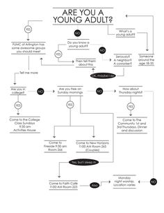 Flow chart - clever