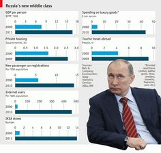 Russias new middle class