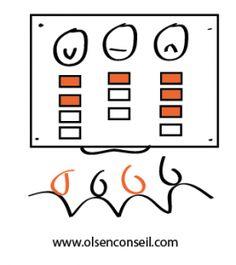 Le management visuel : un outil efficace et réactif pour l'équipe de projet