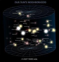 Our Suns's Neighborhood