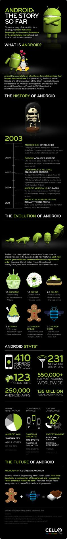 #Android history with interesting facts
